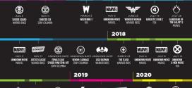 Lista på ALLA superhjälte filmer som kommer fram till år 2020!